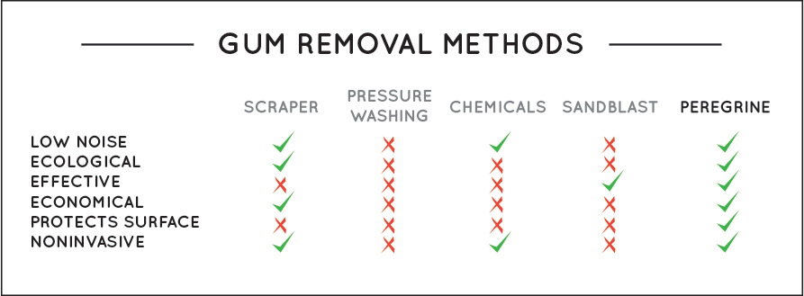 Gum Removal Methods